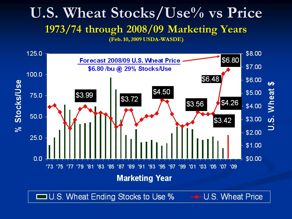 U.S. Wheat Stocks/Use% vs Price 1973/74 through 2008/09 Marketing Years (Feb. 10, 2009 USDA-WASDE)
