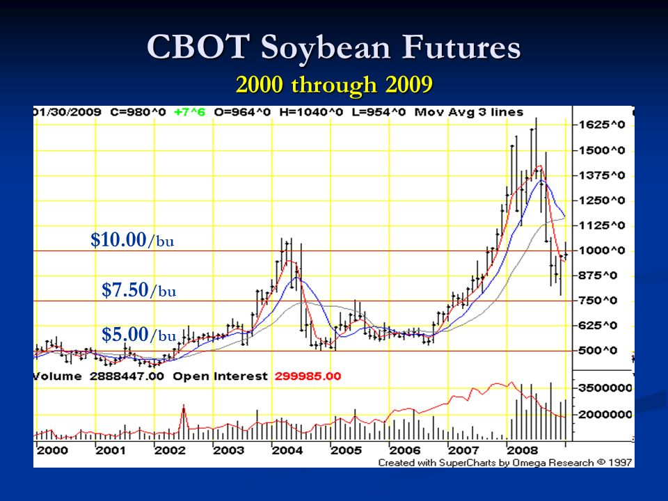CBOT Soybean Futures 2000 through 2009 $7.50 /bu $10.00 /bu $5.00 /bu