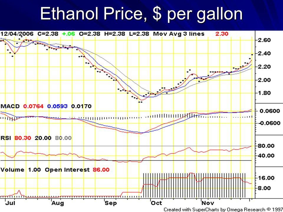 Ethanol Price, $ per gallon
