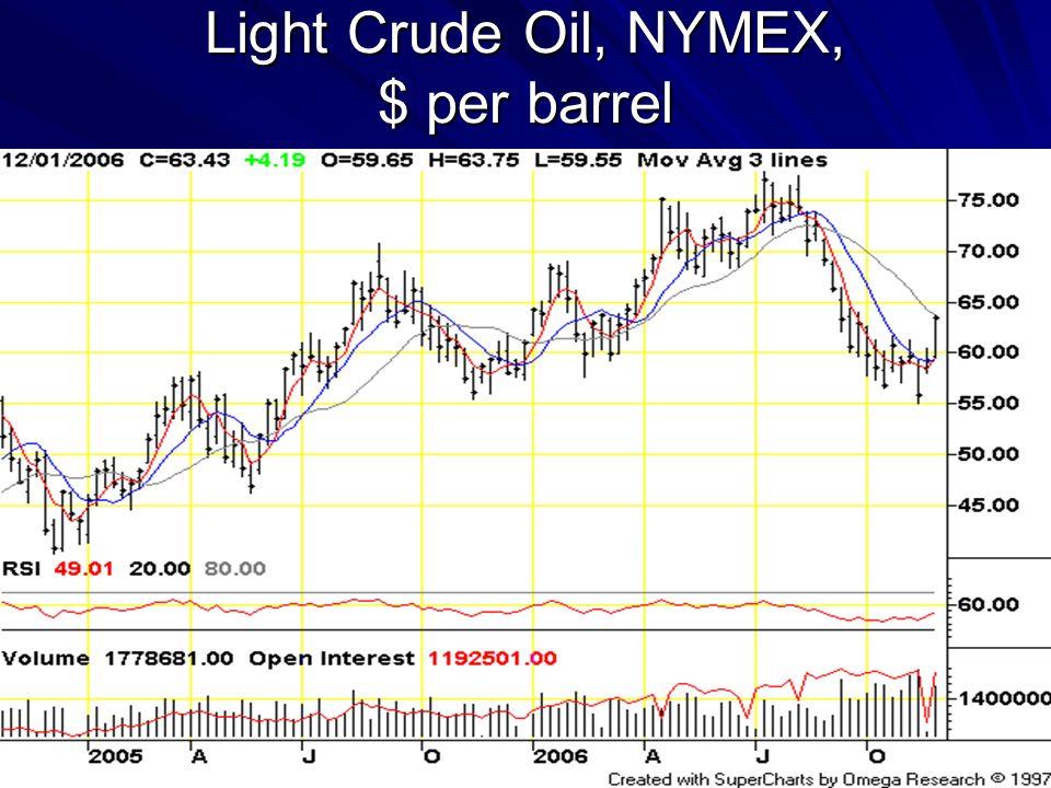 Light Crude Oil, NYMEX, $ per barrel