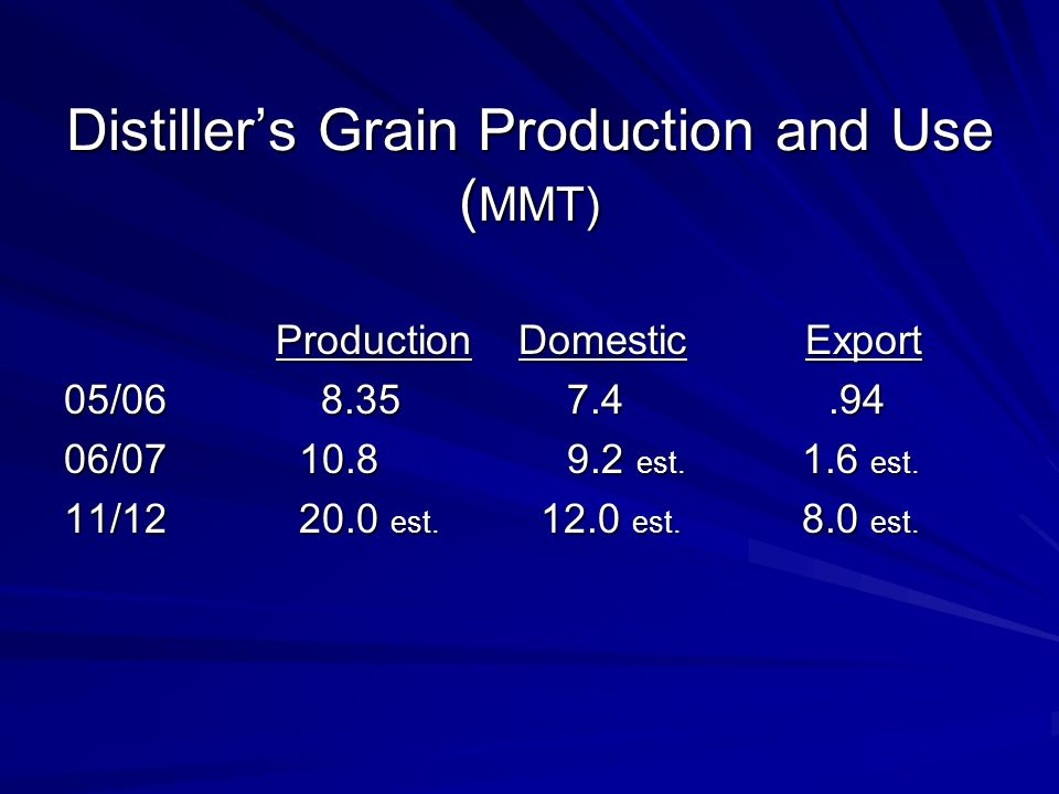 Distillers Grain Production and Use ( MMT) Production Domestic Export 05/06 8.35 7.4.94 06/07 10.8 9.2 est.