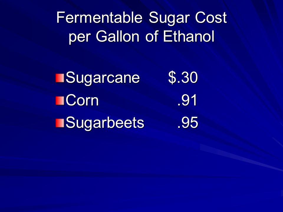 Fermentable Sugar Cost per Gallon of Ethanol Sugarcane$.30 Corn.91 Sugarbeets.95