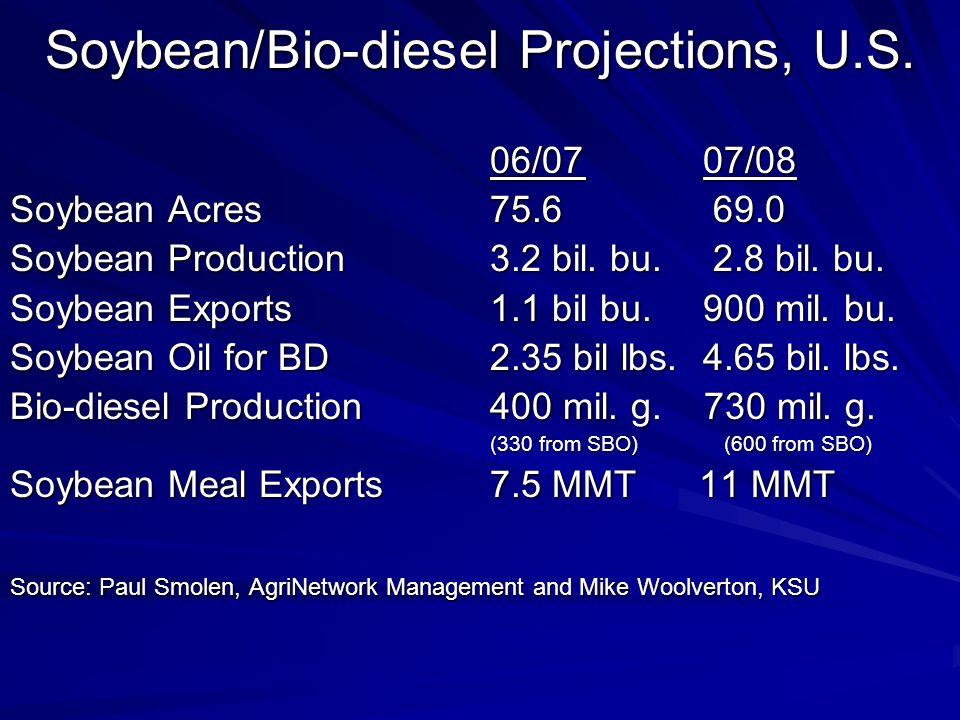 Soybean/Bio-diesel Projections, U.S. 06/07 07/08 Soybean Acres75.6 69.0 Soybean Production3.2 bil. bu. 2.8 bil. bu. Soybean Exports1.1 bil bu. 900 mil