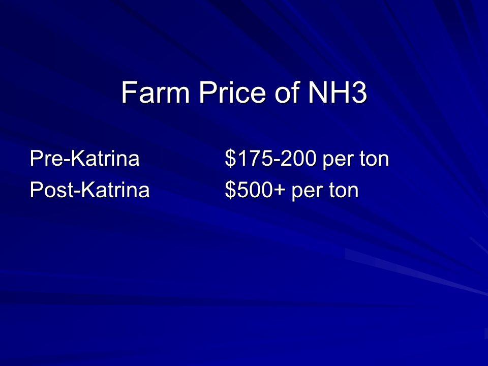 Farm Price of NH3 Pre-Katrina$175-200 per ton Post-Katrina$500+ per ton