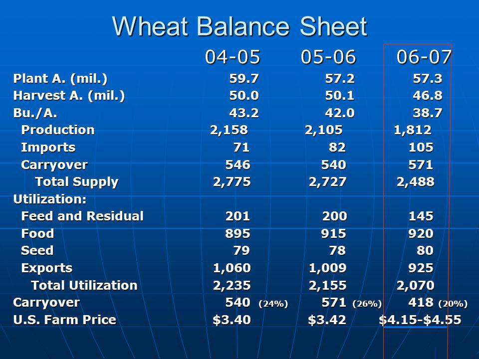 Wheat Balance Sheet 04-05 05-06 06-07 Plant A. (mil.) 59.7 57.2 57.3 Harvest A. (mil.) 50.0 50.1 46.8 Bu./A. 43.2 42.0 38.7 Production 2,158 2,105 1,8