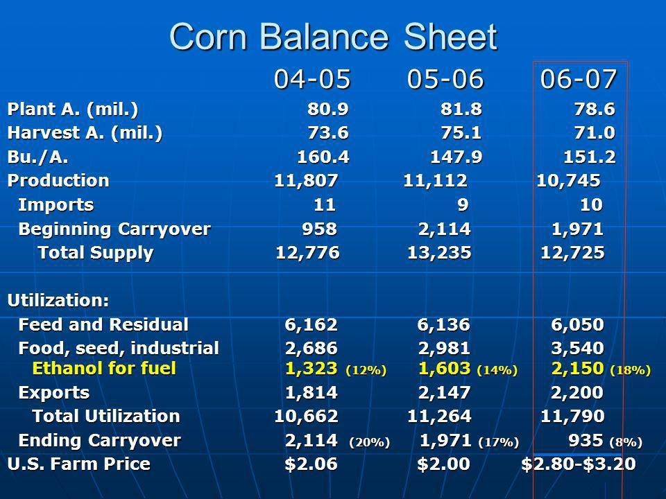 Corn Balance Sheet 04-05 05-06 06-07 Plant A. (mil.) 80.9 81.8 78.6 Harvest A. (mil.) 73.6 75.1 71.0 Bu./A. 160.4 147.9 151.2 Production 11,807 11,112