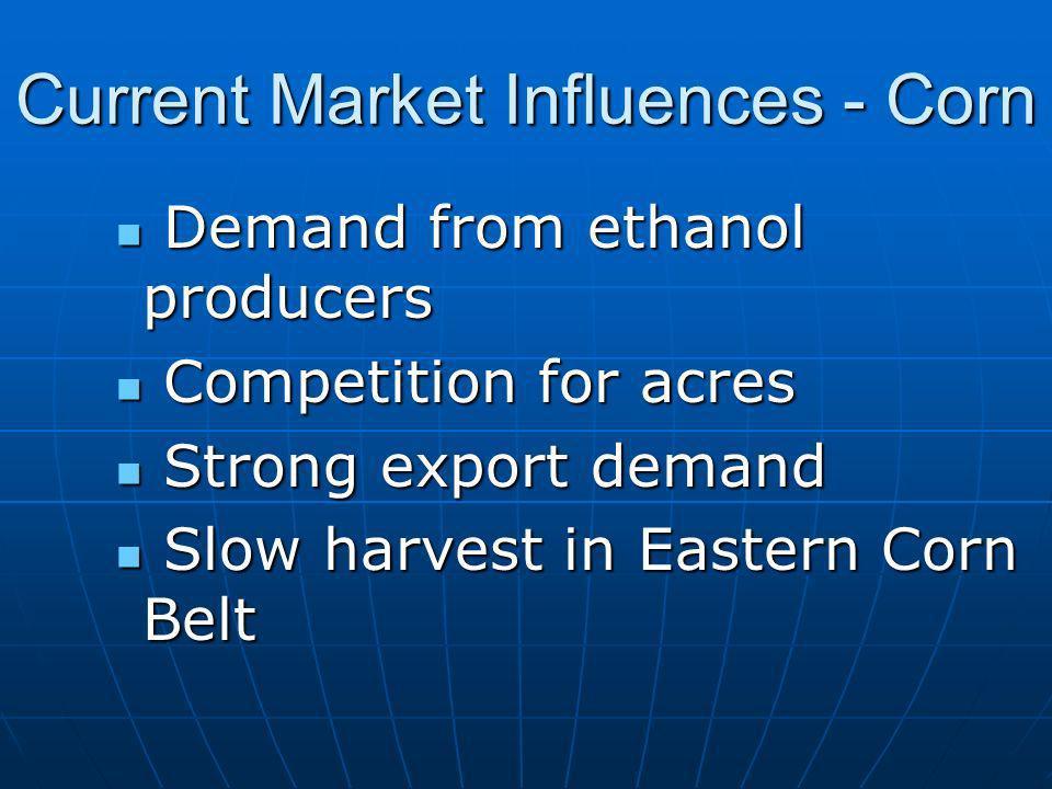 Current Market Influences - Corn Demand from ethanol producers Demand from ethanol producers Competition for acres Competition for acres Strong export