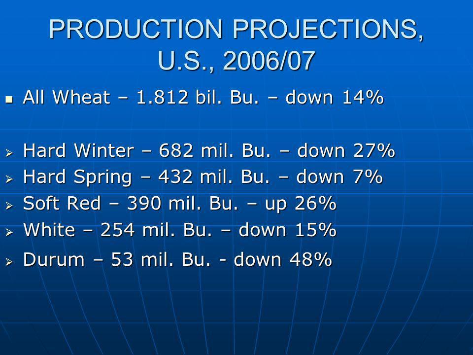 Sorghum Estimates, USDA, Nov.2006 YieldProduction U.S.54.2288.5 mil.