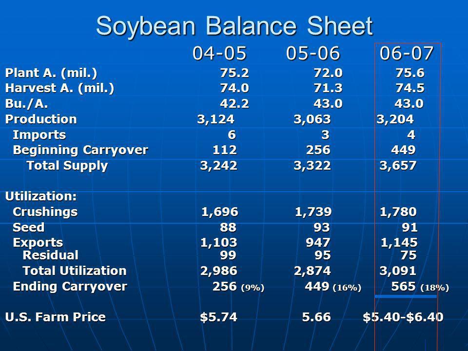 Soybean Balance Sheet 04-05 05-06 06-07 Plant A. (mil.) 75.2 72.0 75.6 Harvest A. (mil.) 74.0 71.3 74.5 Bu./A. 42.2 43.0 43.0 Production 3,124 3,063 3