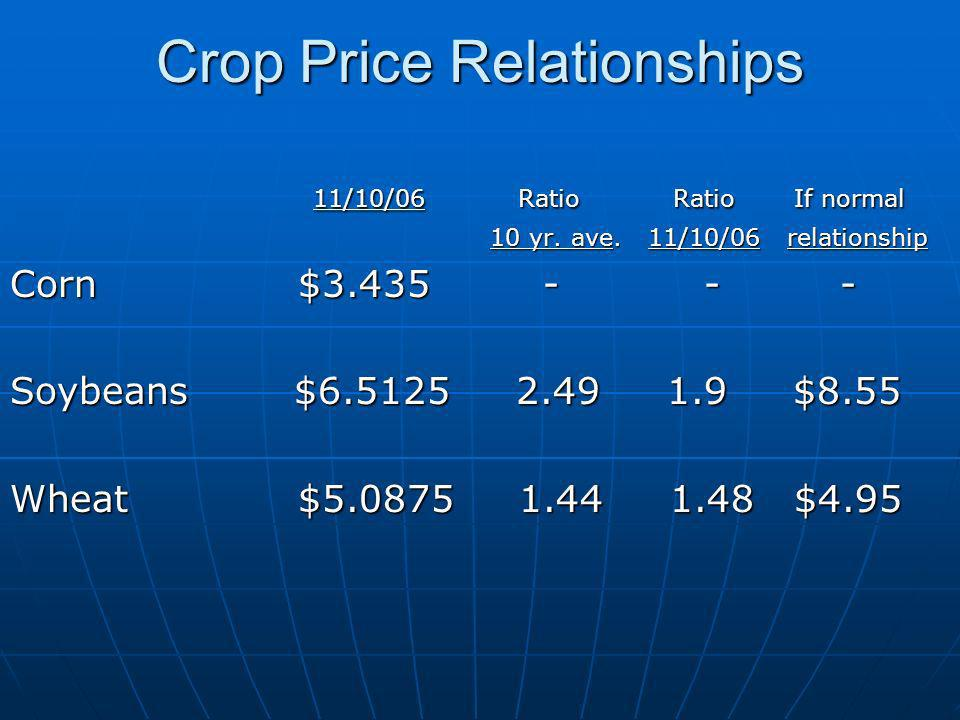 Crop Price Relationships 11/10/06 Ratio Ratio If normal 11/10/06 Ratio Ratio If normal 10 yr.