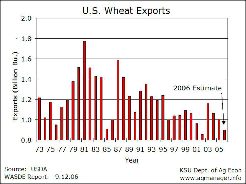 Wheat Balance Sheet 04-05 05-06 06-07 Plant A.(mil.) 59.7 57.2 57.3 Harvest A.