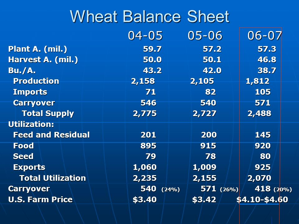 Wheat Balance Sheet 04-05 05-06 06-07 Plant A. (mil.) 59.7 57.2 57.3 Harvest A.
