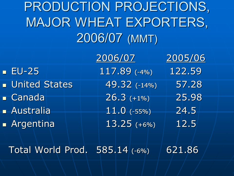 PRODUCTION PROJECTIONS, MAJOR WHEAT EXPORTERS, 2006/07 (MMT) 2006/072005/06 EU-25 117.89 (-4%) 122.59 EU-25 117.89 (-4%) 122.59 United States 49.32 (-14%) 57.28 United States 49.32 (-14%) 57.28 Canada 26.3 (+1%) 25.98 Canada 26.3 (+1%) 25.98 Australia 11.0 (-55%) 24.5 Australia 11.0 (-55%) 24.5 Argentina 13.25 (+6%) 12.5 Argentina 13.25 (+6%) 12.5 Total World Prod.585.14 (-6%) 621.86 Total World Prod.585.14 (-6%) 621.86
