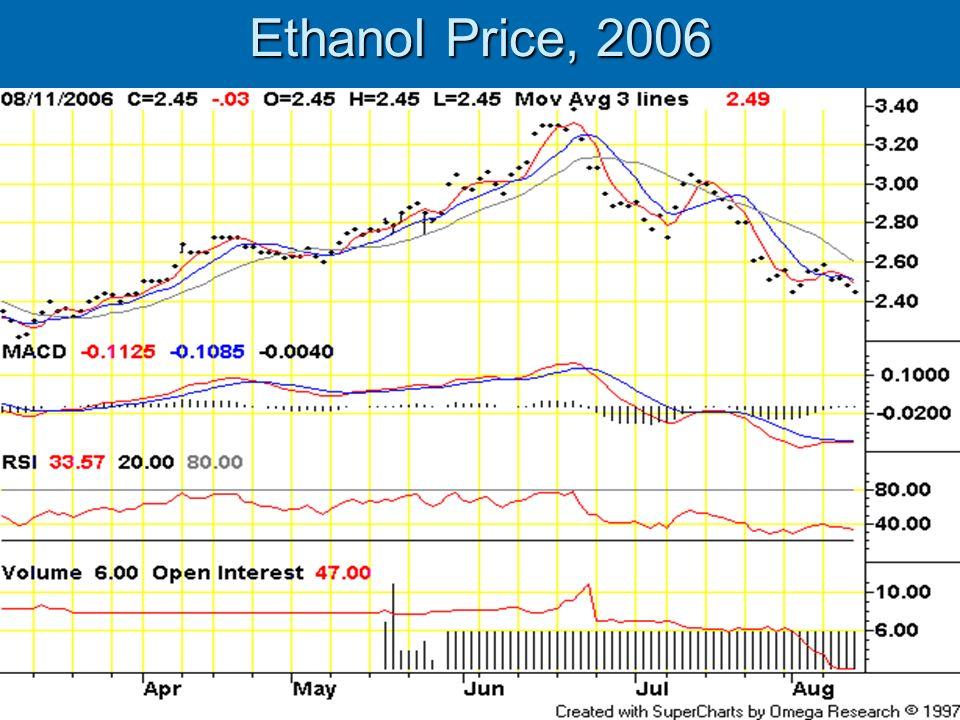 Ethanol Price, 2006