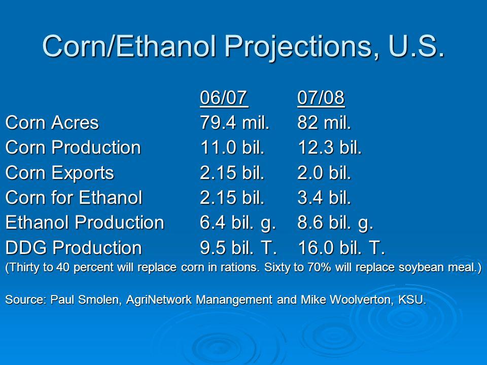 Corn/Ethanol Projections, U.S. 06/0707/08 Corn Acres79.4 mil.82 mil. Corn Production11.0 bil.12.3 bil. Corn Exports2.15 bil.2.0 bil. Corn for Ethanol2