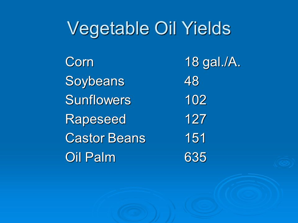 Vegetable Oil Yields Corn18 gal./A.