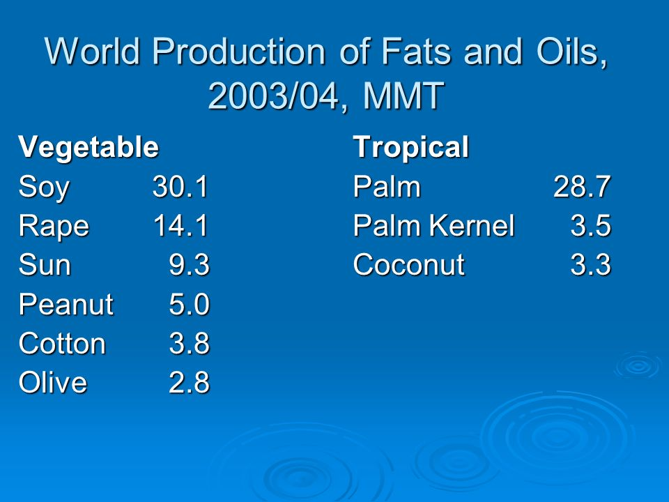 World Production of Fats and Oils, 2003/04, MMT Vegetable Tropical Soy30.1Palm28.7 Rape14.1Palm Kernel 3.5 Sun 9.3Coconut 3.3 Peanut 5.0 Cotton 3.8 Olive 2.8