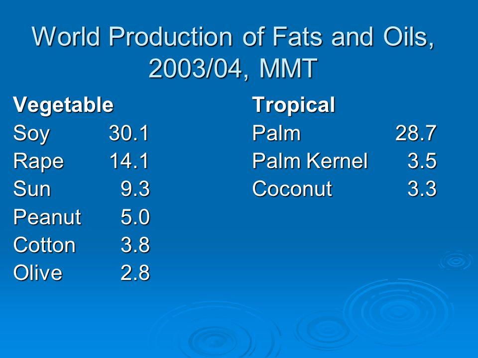 World Production of Fats and Oils, 2003/04, MMT Vegetable Tropical Soy30.1Palm28.7 Rape14.1Palm Kernel 3.5 Sun 9.3Coconut 3.3 Peanut 5.0 Cotton 3.8 Ol