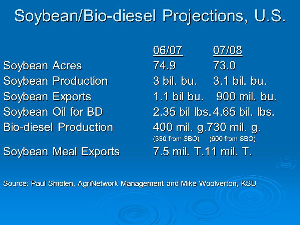 Soybean/Bio-diesel Projections, U.S. 06/0707/08 Soybean Acres74.973.0 Soybean Production3 bil. bu.3.1 bil. bu. Soybean Exports1.1 bil bu. 900 mil. bu.