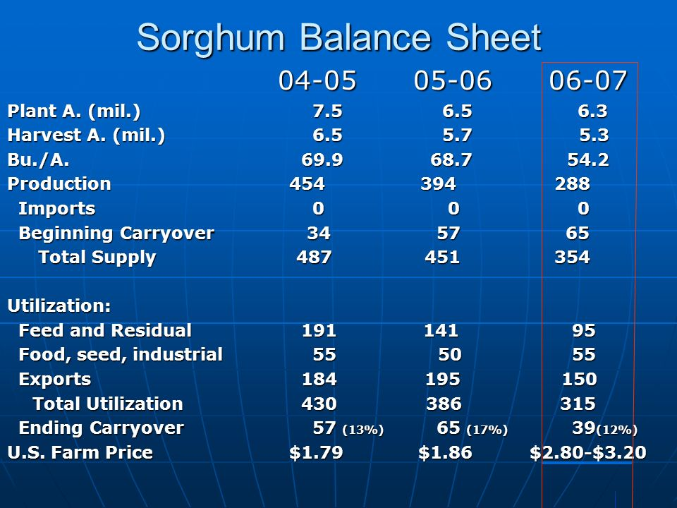 Sorghum Balance Sheet 04-05 05-06 06-07 Plant A. (mil.) 7.5 6.5 6.3 Harvest A. (mil.) 6.5 5.7 5.3 Bu./A. 69.9 68.7 54.2 Production 454 394 288 Imports
