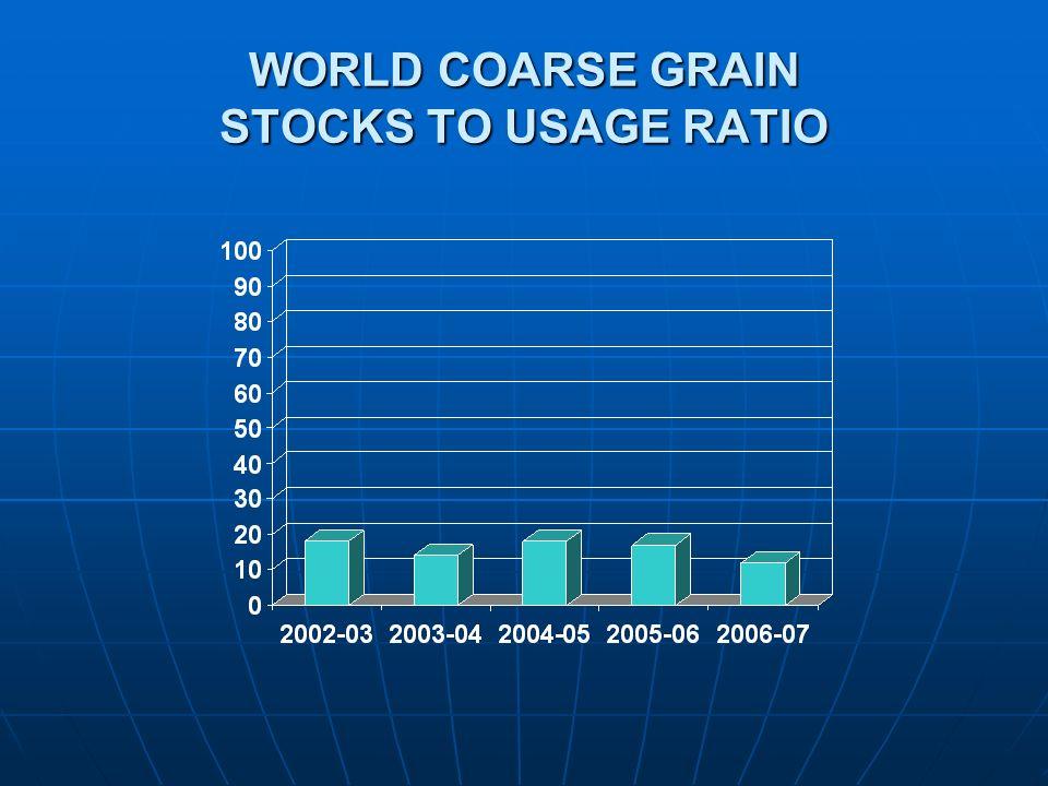 WORLD COARSE GRAIN STOCKS TO USAGE RATIO