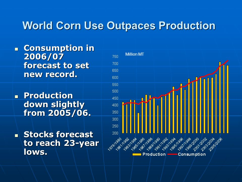 World Corn Use Outpaces Production Consumption in 2006/07 forecast to set new record. Consumption in 2006/07 forecast to set new record. Production do