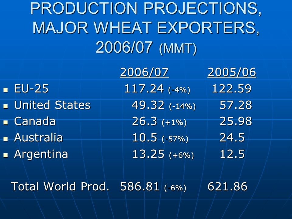 PRODUCTION PROJECTIONS, MAJOR WHEAT EXPORTERS, 2006/07 (MMT) 2006/072005/06 EU (-4%) EU (-4%) United States (-14%) United States (-14%) Canada 26.3 (+1%) Canada 26.3 (+1%) Australia 10.5 (-57%) 24.5 Australia 10.5 (-57%) 24.5 Argentina (+6%) 12.5 Argentina (+6%) 12.5 Total World Prod (-6%) Total World Prod (-6%)