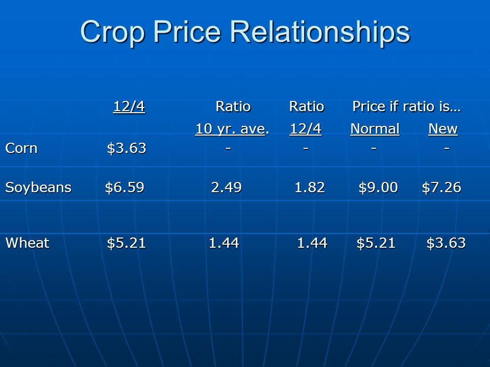 Crop Price Relationships 12/4 Ratio Ratio Price if ratio is… 12/4 Ratio Ratio Price if ratio is… 10 yr.