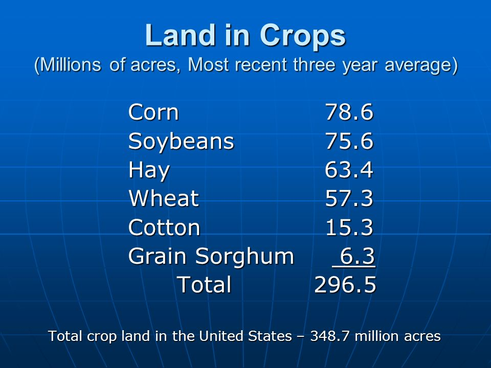 Land in Crops (Millions of acres, Most recent three year average) Corn78.6 Soybeans75.6 Hay63.4 Wheat57.3 Cotton15.3 Grain Sorghum 6.3 Total 296.5 Tot