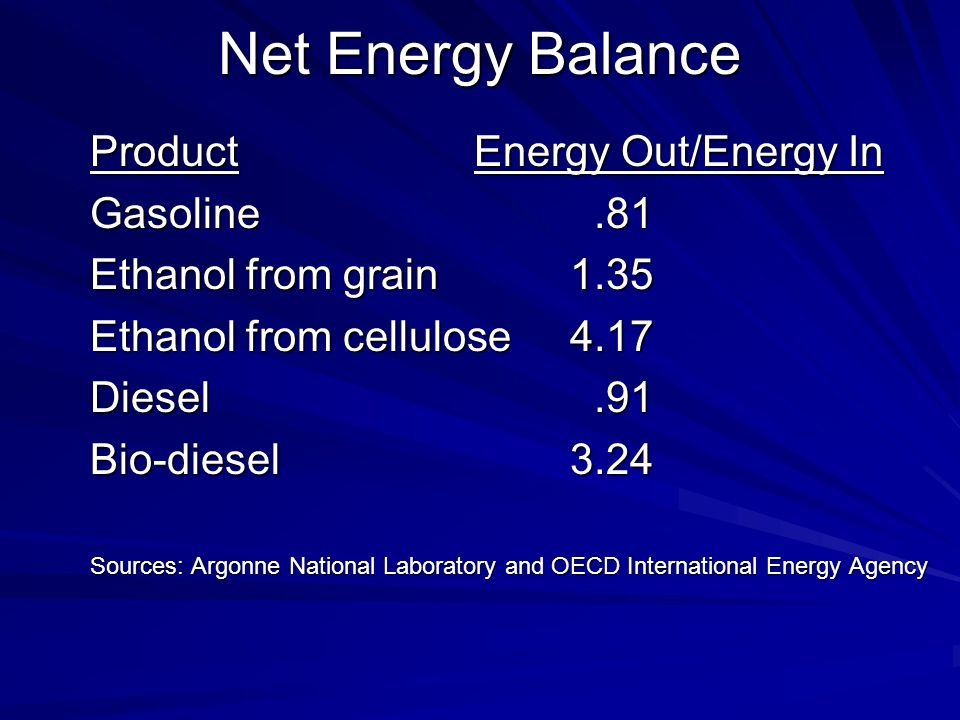 Net Energy Balance ProductEnergy Out/Energy In Gasoline.81 Ethanol from grain1.35 Ethanol from cellulose4.17 Diesel.91 Bio-diesel3.24 Sources: Argonne National Laboratory and OECD International Energy Agency
