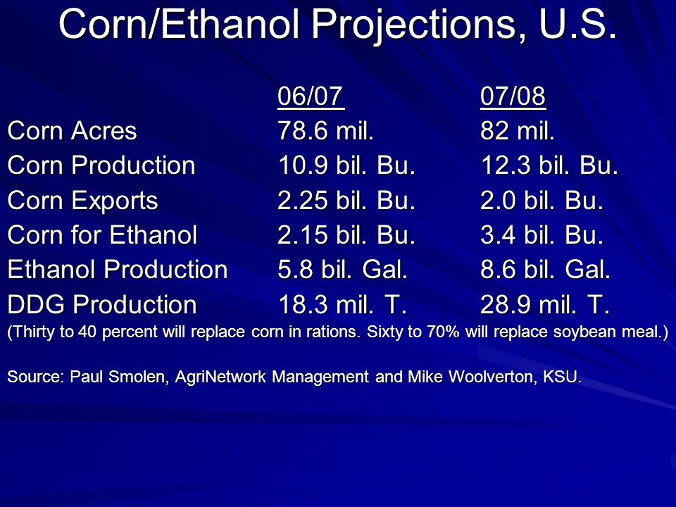 Corn/Ethanol Projections, U.S. 06/0707/08 Corn Acres78.6 mil.82 mil.