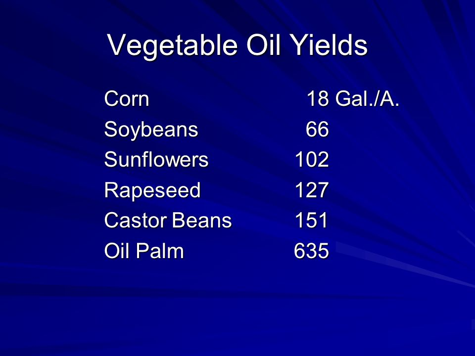 Vegetable Oil Yields Corn 18 Gal./A.