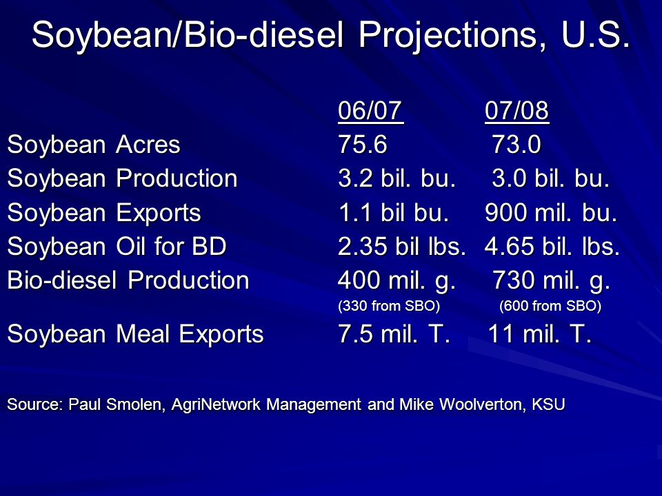 Soybean/Bio-diesel Projections, U.S. 06/07 07/08 Soybean Acres75.6 73.0 Soybean Production3.2 bil.