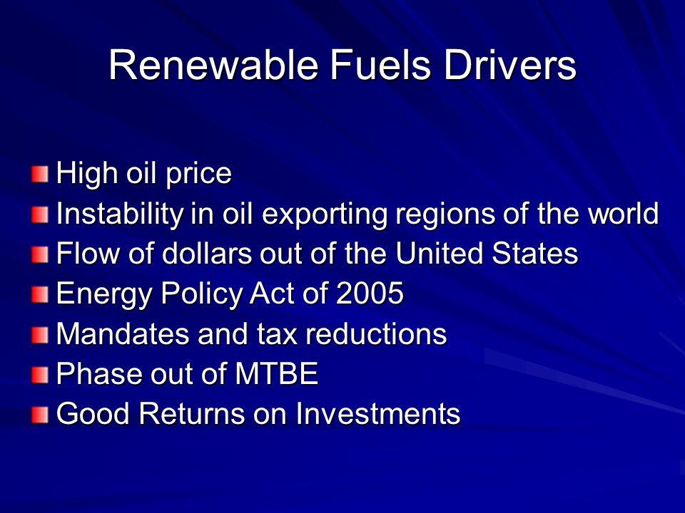 Ethanol Futures Price, Weekly, $ per Gal.