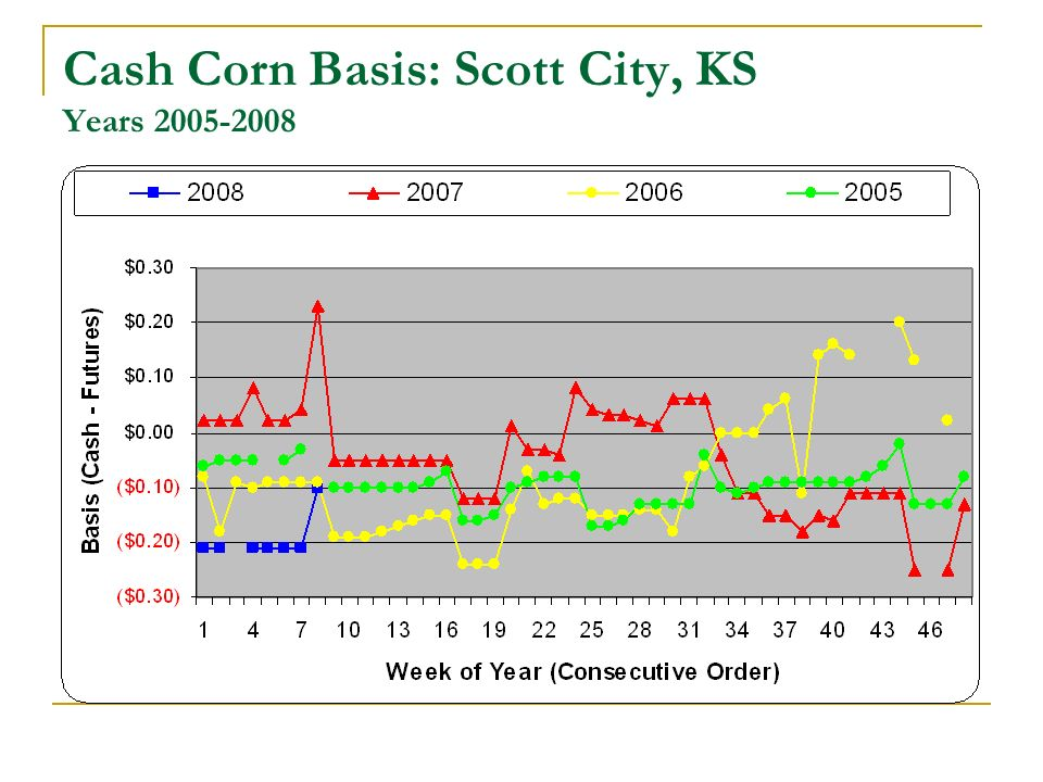 Cash Corn Basis: Scott City, KS Years 2005-2008