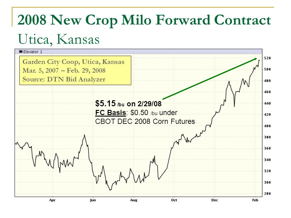 2008 New Crop Milo Forward Contract Utica, Kansas Garden City Coop, Utica, Kansas Mar.