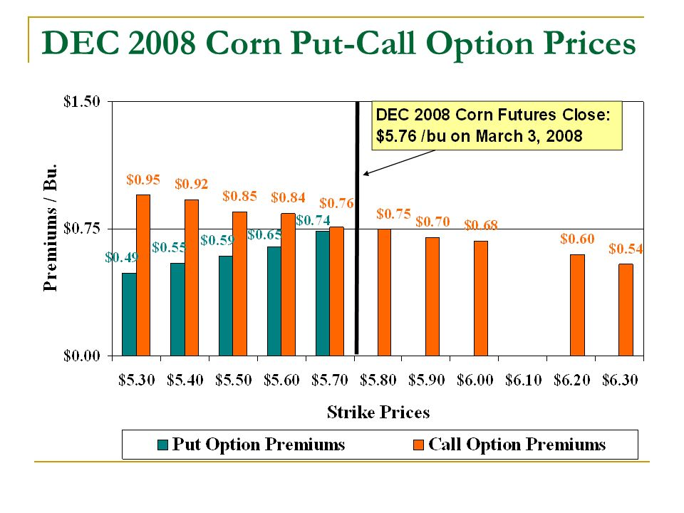 DEC 2008 Corn Put-Call Option Prices