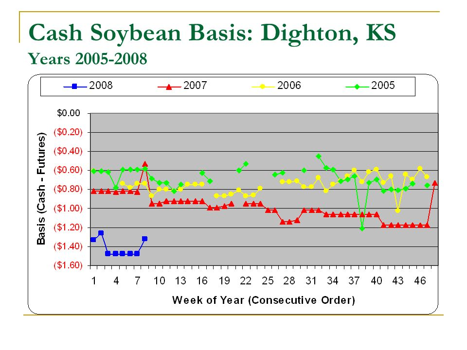 Cash Soybean Basis: Dighton, KS Years 2005-2008