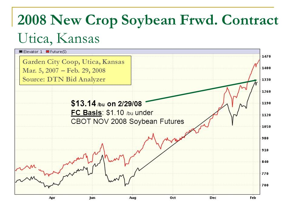 2008 New Crop Soybean Frwd. Contract Utica, Kansas Garden City Coop, Utica, Kansas Mar.