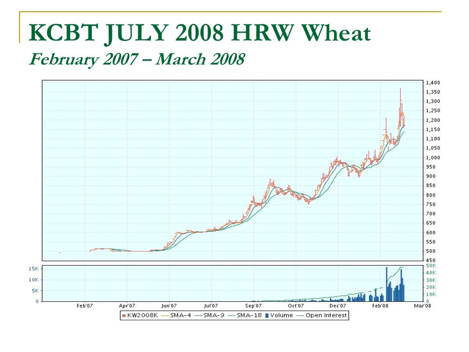 KCBT JULY 2008 HRW Wheat February 2007 – March 2008