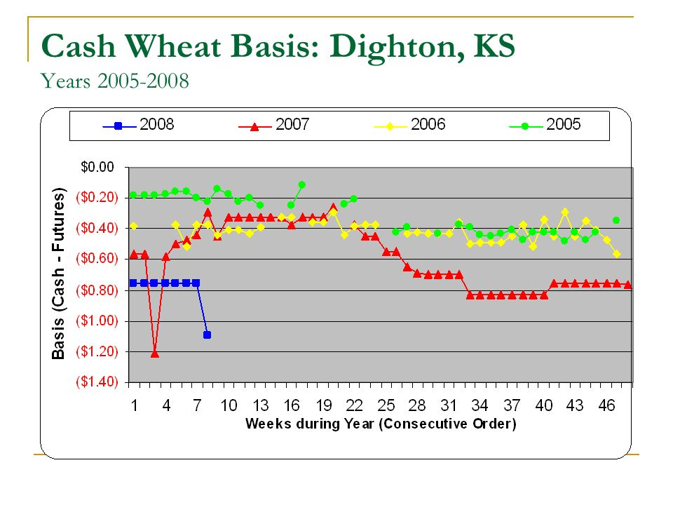Cash Wheat Basis: Dighton, KS Years 2005-2008