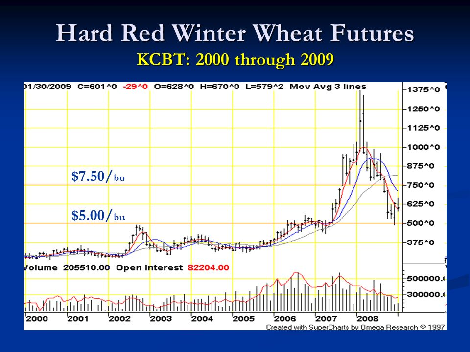 Hard Red Winter Wheat Futures KCBT: 2000 through 2009 $7.50/ bu $5.00/ bu