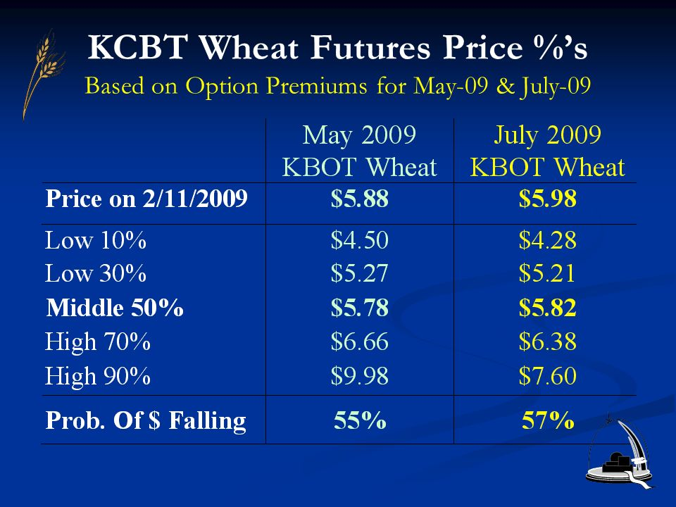 KCBT Wheat Futures Price %s Based on Option Premiums for May-09 & July-09