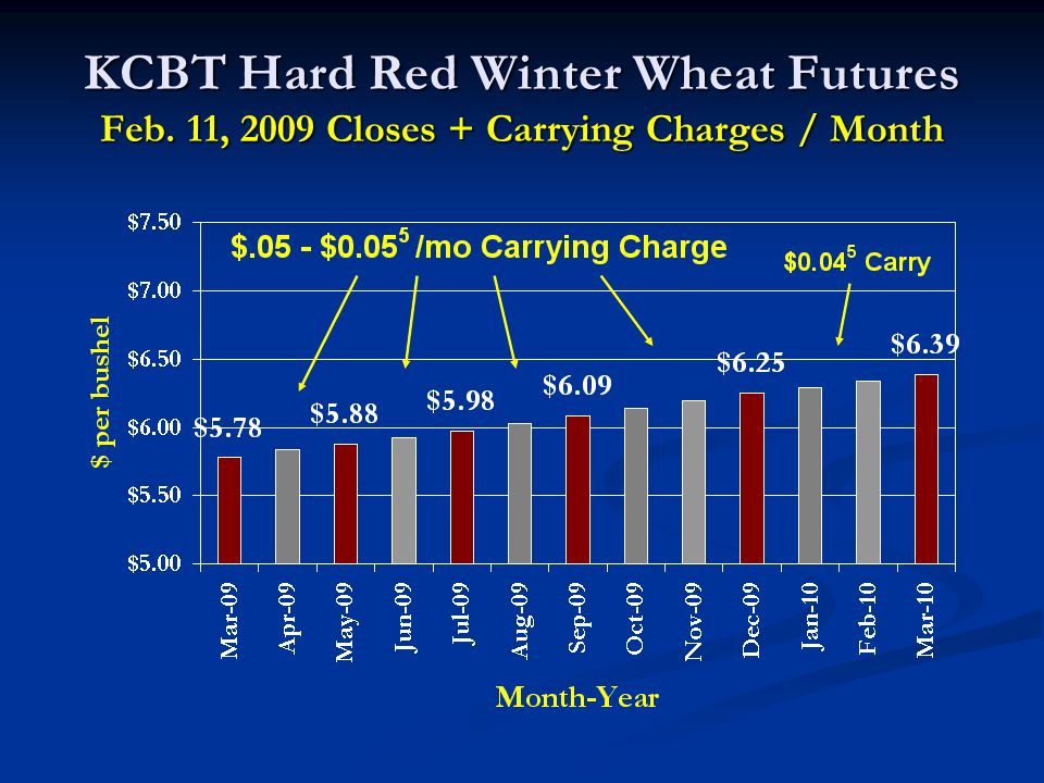 KCBT Hard Red Winter Wheat Futures Feb. 11, 2009 Closes + Carrying Charges / Month