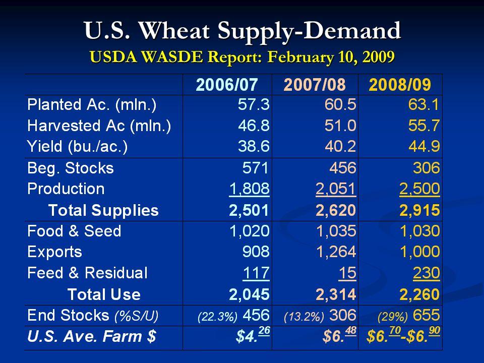 U.S. Wheat Supply-Demand USDA WASDE Report: February 10, 2009