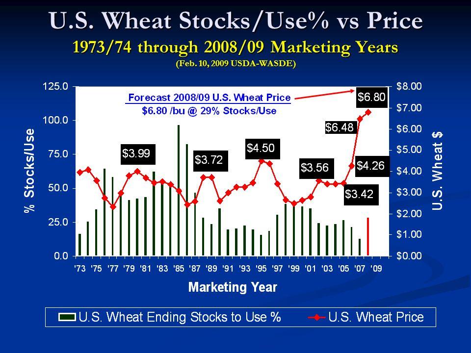 U.S. Wheat Stocks/Use% vs Price 1973/74 through 2008/09 Marketing Years (Feb. 10, 2009 USDA-WASDE)