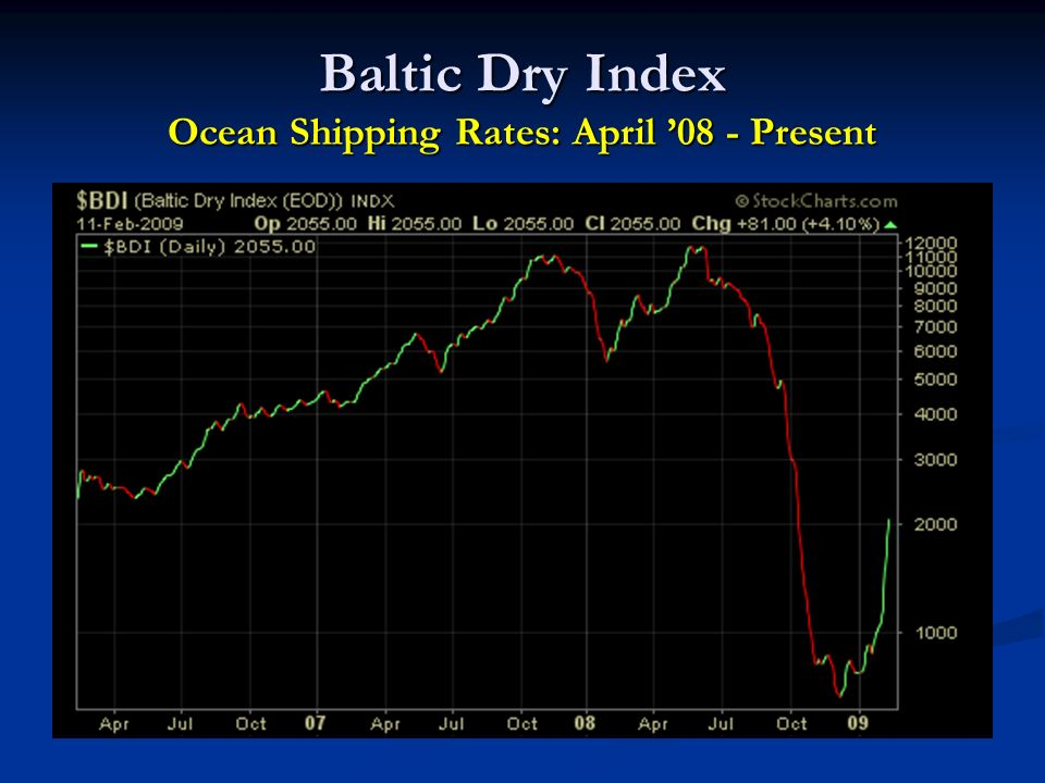 Baltic Dry Index Ocean Shipping Rates: April 08 - Present