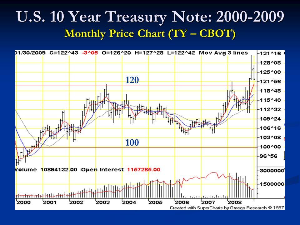 U.S. 10 Year Treasury Note: 2000-2009 Monthly Price Chart (TY – CBOT) 120 100