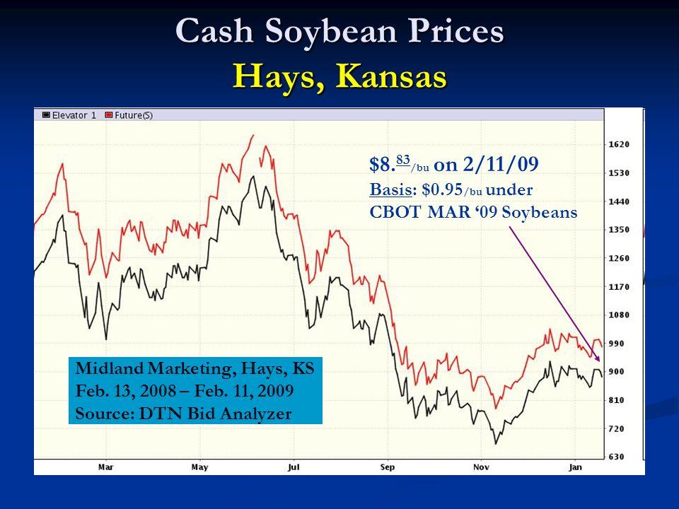 Cash Soybean Prices Hays, Kansas Midland Marketing, Hays, KS Feb.