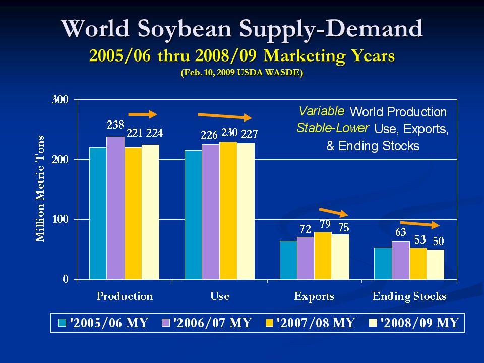 World Soybean Supply-Demand 2005/06 thru 2008/09 Marketing Years (Feb. 10, 2009 USDA WASDE)